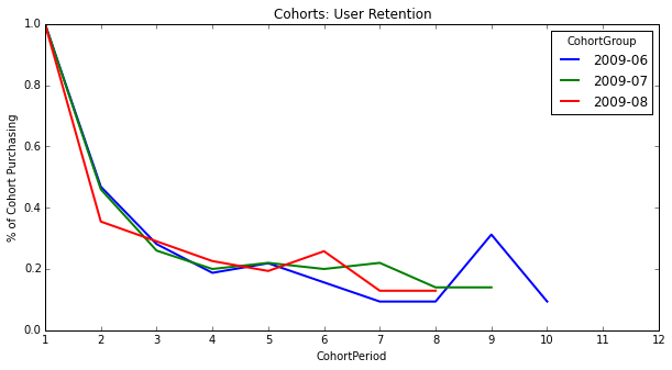 Cohort Analysis with Python